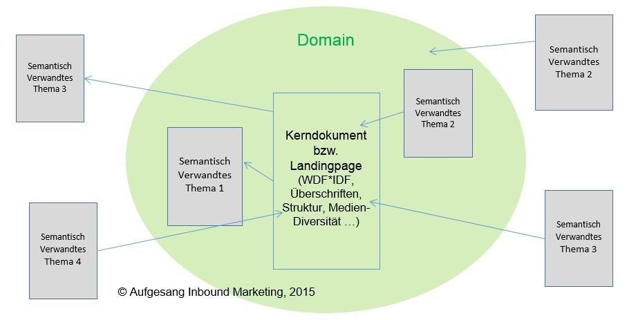 Semantisches_Verlinkungskonzept