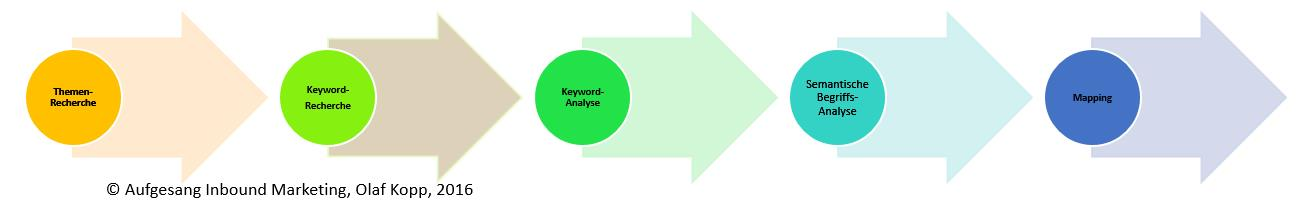 Themen-Recherche_Keyword-Analyse_Mapping_