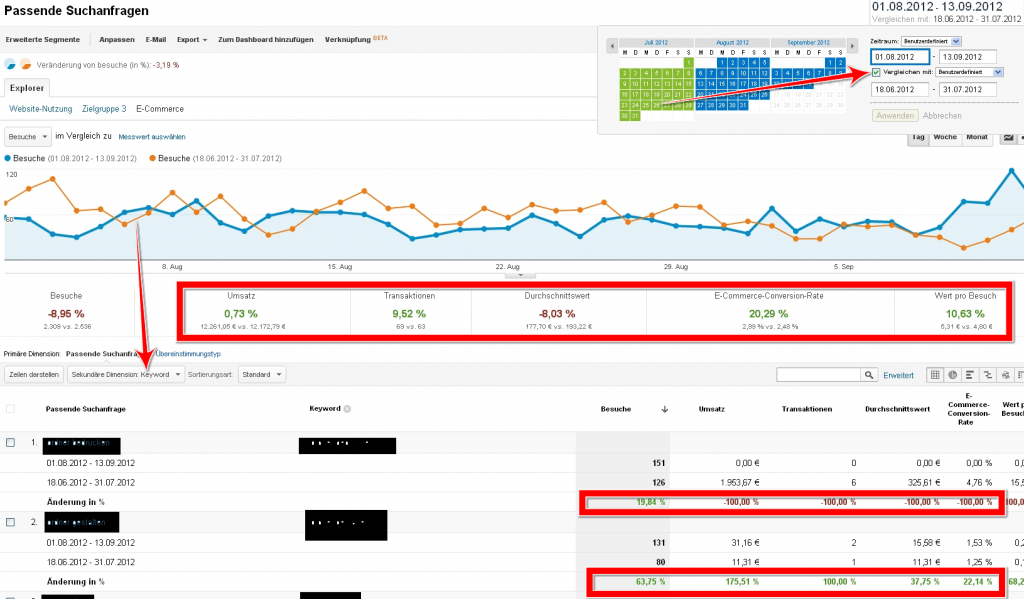 Comparaison des périodes Analytics AdWords Optimeirung