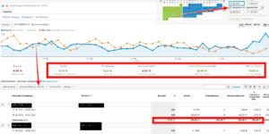 Analytics AdWords Optimeirung Zeitraum Vergleich