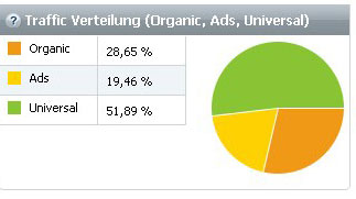Google Marketing Online Shop