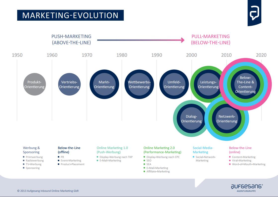 Marketing-Evolution