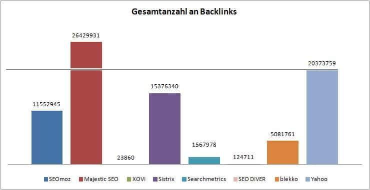 Balkendiagramm Backlinks gesamt