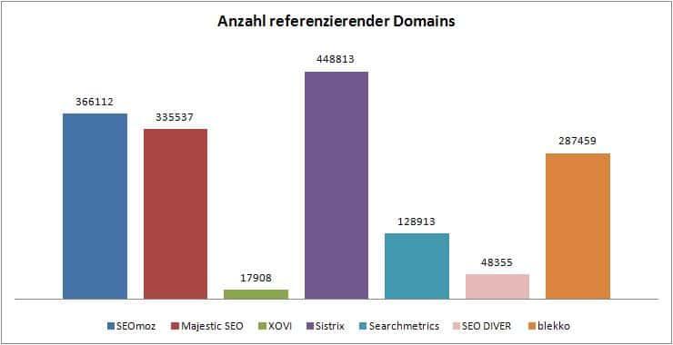 """grafik_ref.domains """"width ="""" 518 """"height ="""" 266 """"srcset ="""" https://www.sem-deutschland.de/wp-content/uploads/2011/10/grafik_ref.domains.jpg 740w, https: // www.sem-deutschland.de/wp-content/uploads/2011/10/grafik_ref.domains-300x154.jpg 300w, https://www.sem-deutschland.de/wp-content/uploads/2011/10/10/grafik_ref .domains-600x308.jpg 600w """"tailles ="""" (largeur maximale: 518 pixels) 100vw, 518 pixels """"/></noscript></p> <p><span style="""