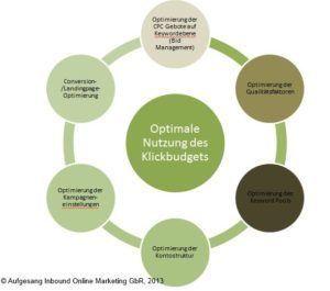 AdWords-Optimierungs-Zyklus
