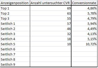 Google Analytics Positionen Conversionrate