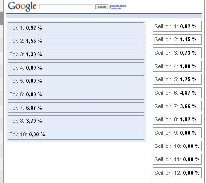 Top 8 des espaces publicitaires AdWords de Google Analytics