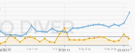 Vergleich statische Sichtbarkeit zu organischen Traffic Online Shop 9
