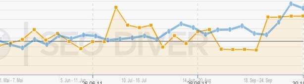 Vergleich statische Sichtbarkeit zu organischen Traffic Online Shop 4