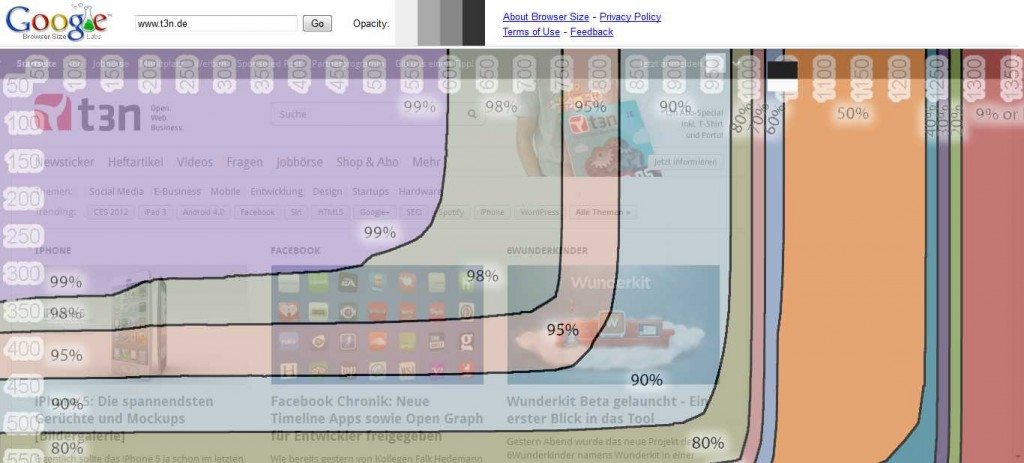 Google Browser Size Tool