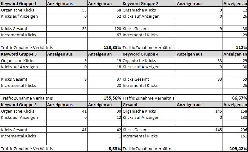 SEO vs. SEA Money Keys Tabelle 2