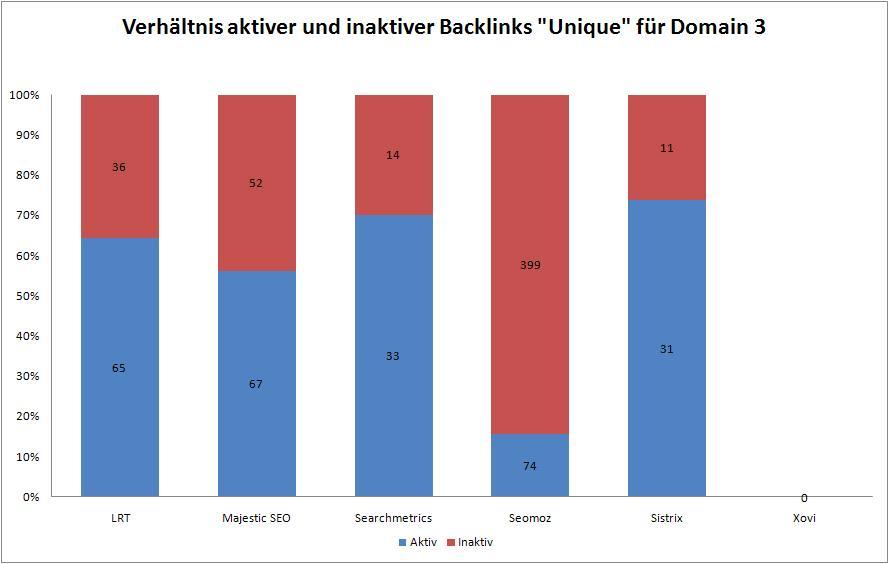 Datenqualität Backlink Tools 3a