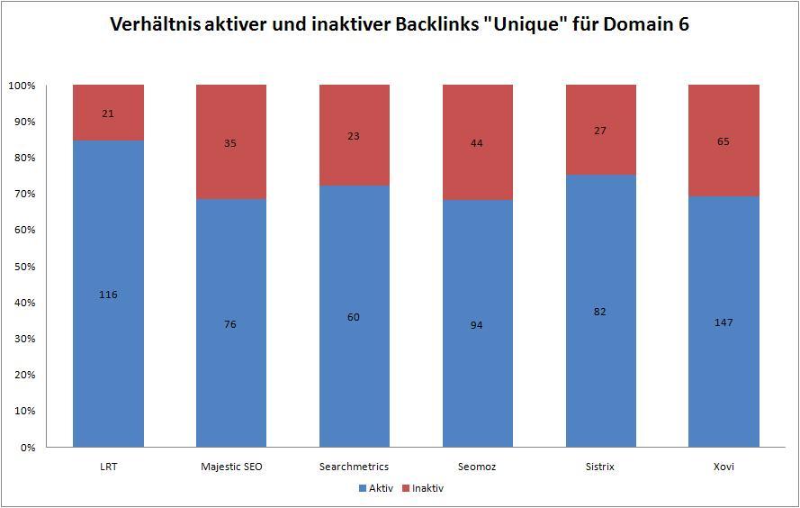 Datenqualität Backlink Tools 6a