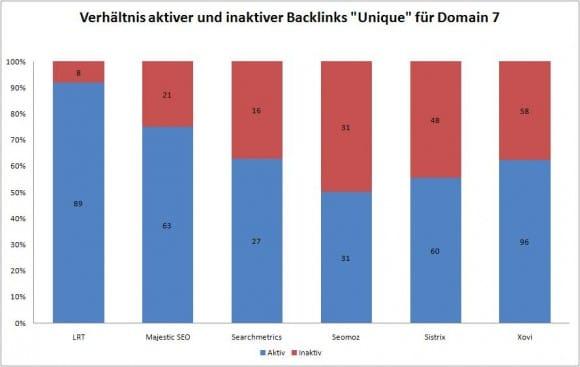 Datenqualität Backlink Tools 7a