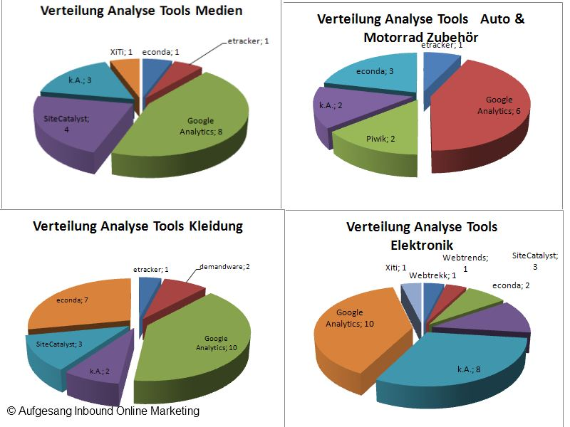 Outils d'analyse Web Boutiques 1