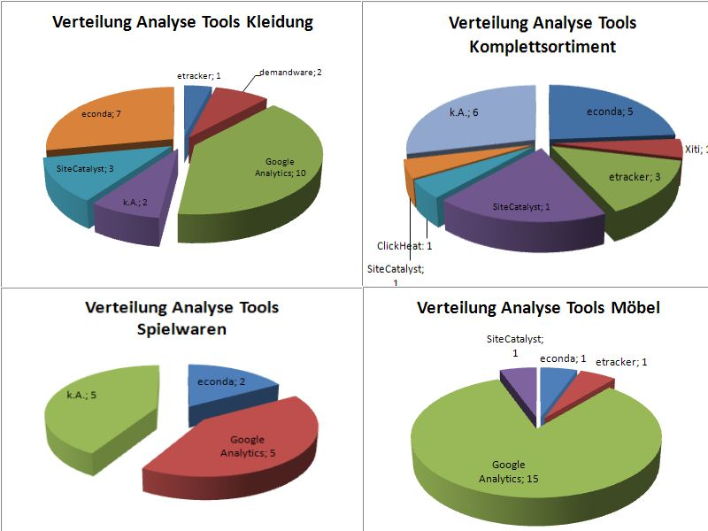 Web Analyse Tools Shops 2