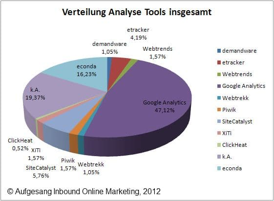 Outils d'analyse Web Total des magasins