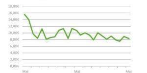 AdWords_Optimierung_Case_Study