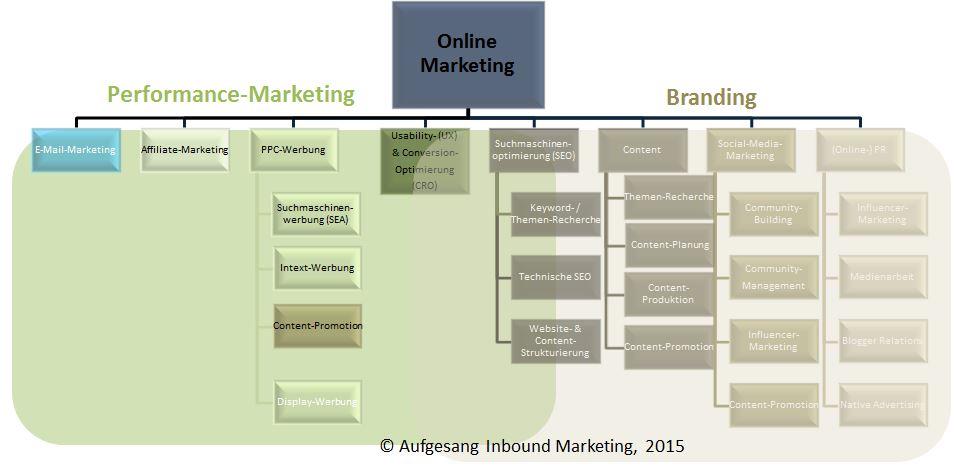 Differenzierung zwischen Performance & Branding im Online Marketing