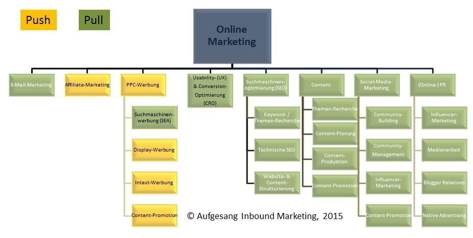 Online-Marketing-Instrumente inkl. Differenzierung zwischen Push & Pull