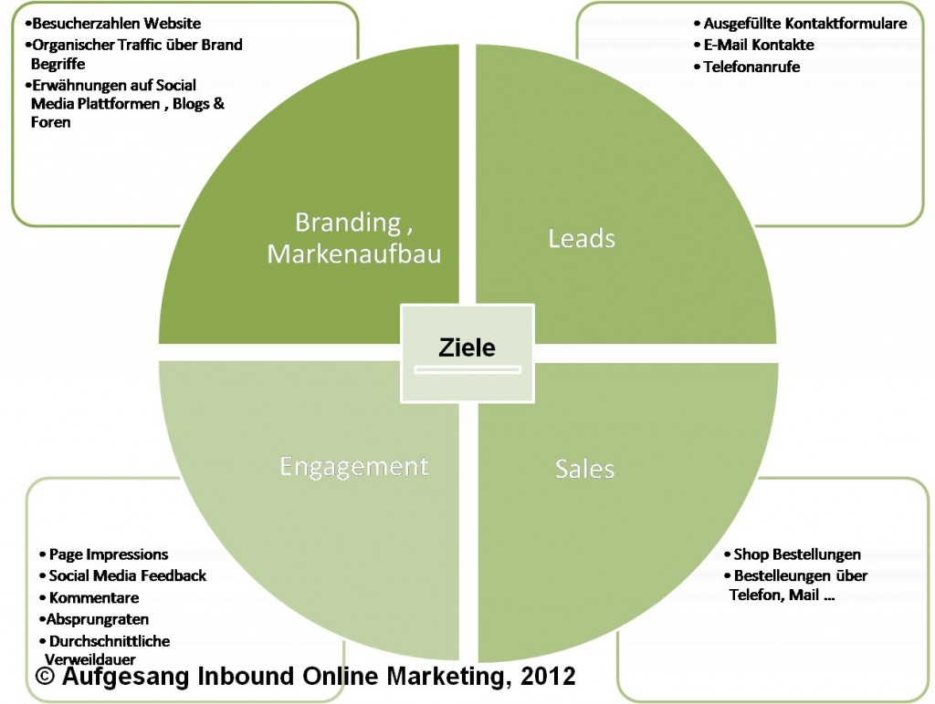 Online-Marketing-Strategie-Ziele-1024x772.jpg