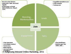 Online Marketing Strategie Ziele