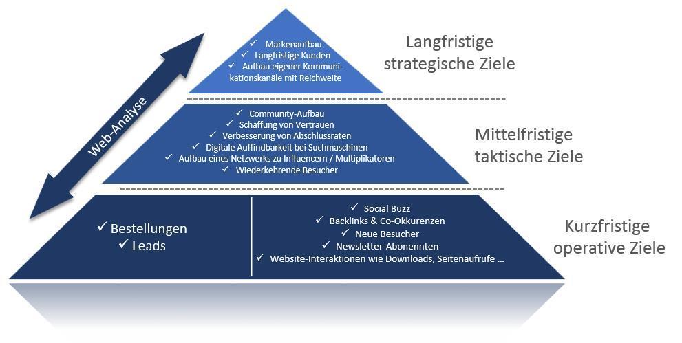 Online-Marketing-Ziele