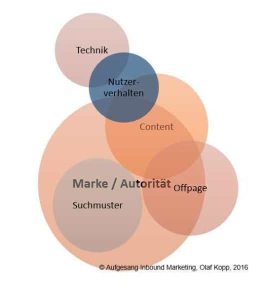 Rankingfaktoren moderner Suchmaschinen