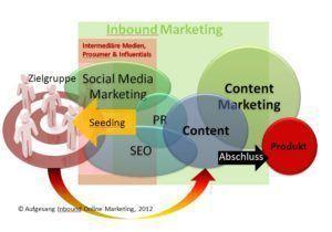 Zusammenhang: Inbound Marketing, Content Marketing, SEO, Social Media & PR