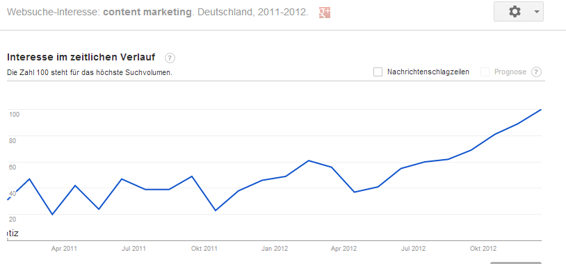 Google Trends   Websuche Interesse  content marketing   Deutschland  2011 2012