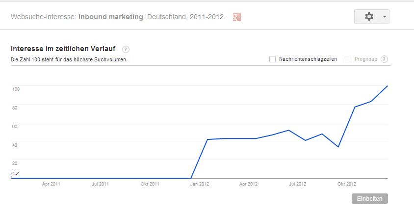 Google Trends   Websuche Interesse  inbound marketing   Deutschland  2011 2012