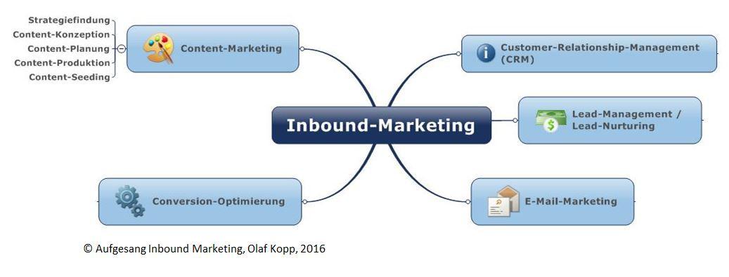Inbound-Marketing-Uebersicht-1