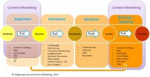Inbound Marketing Prozess