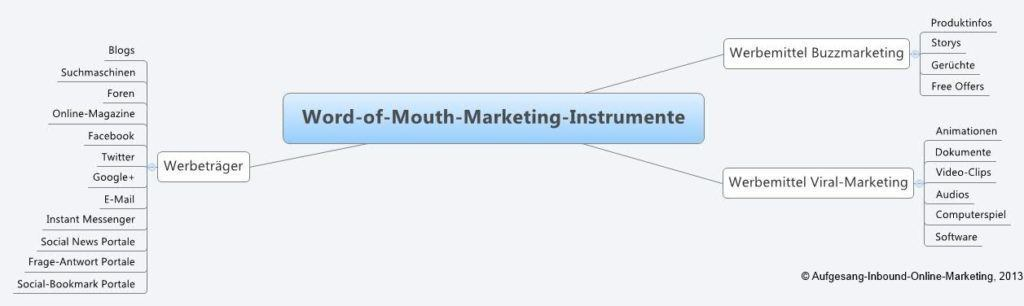 Word-of-Mouth-Marketing-Instrumente