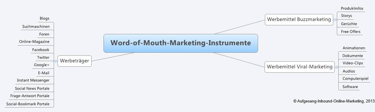Word-of-Mouth-Marketing: Definition und Grundlagen