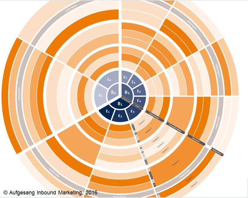 Aufgesang-Content-Marketing-Rad