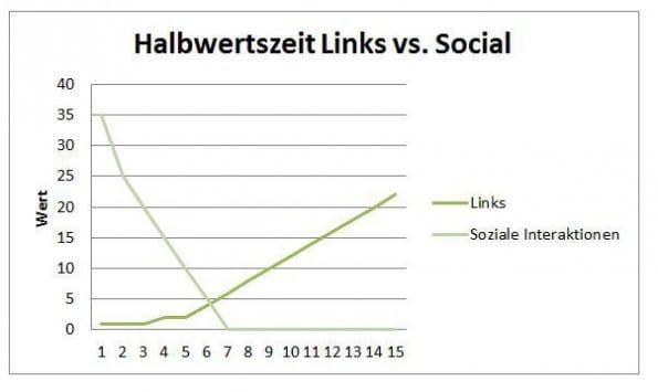 Halbwertzeit-von-Links-Content-Marketing