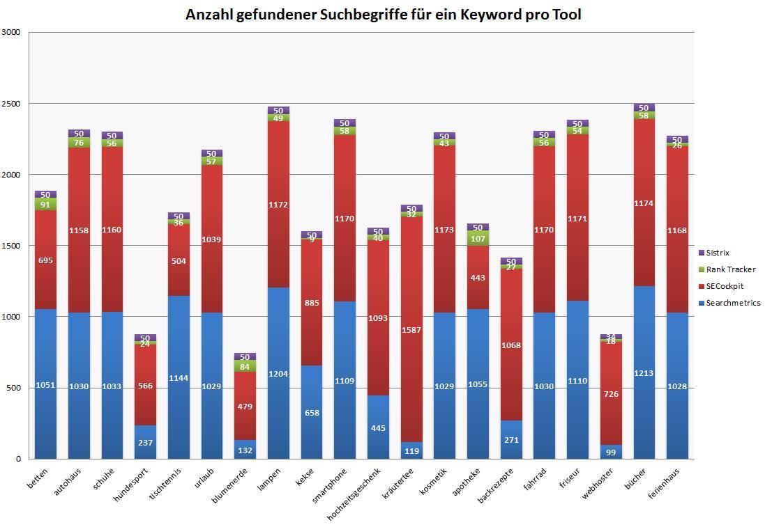 Übersicht Anzahl gefundener Suchbegriffe für ein Keyword pro Tool