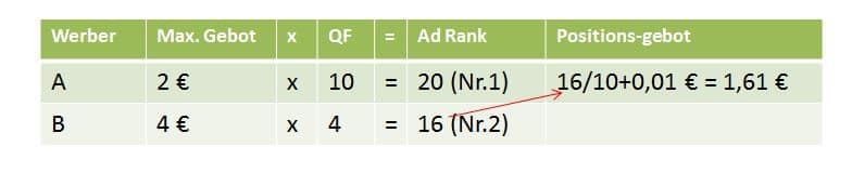 Zusammenhang Ad-Rank, Qualitätsfaktor und CPC