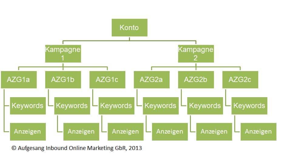 Adwords Kontostruktur