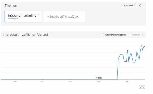 Entwicklung Suchvolumen nach Inbound Marketing in Deutschland