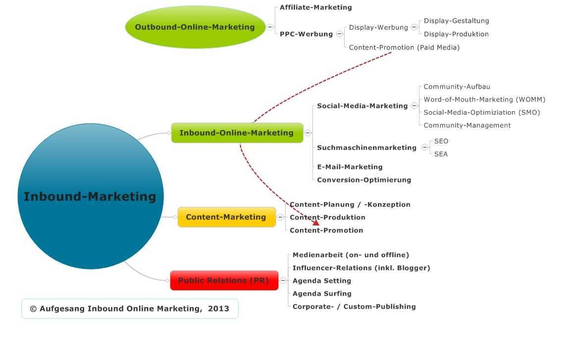 Inbound-Marketing-Übersicht