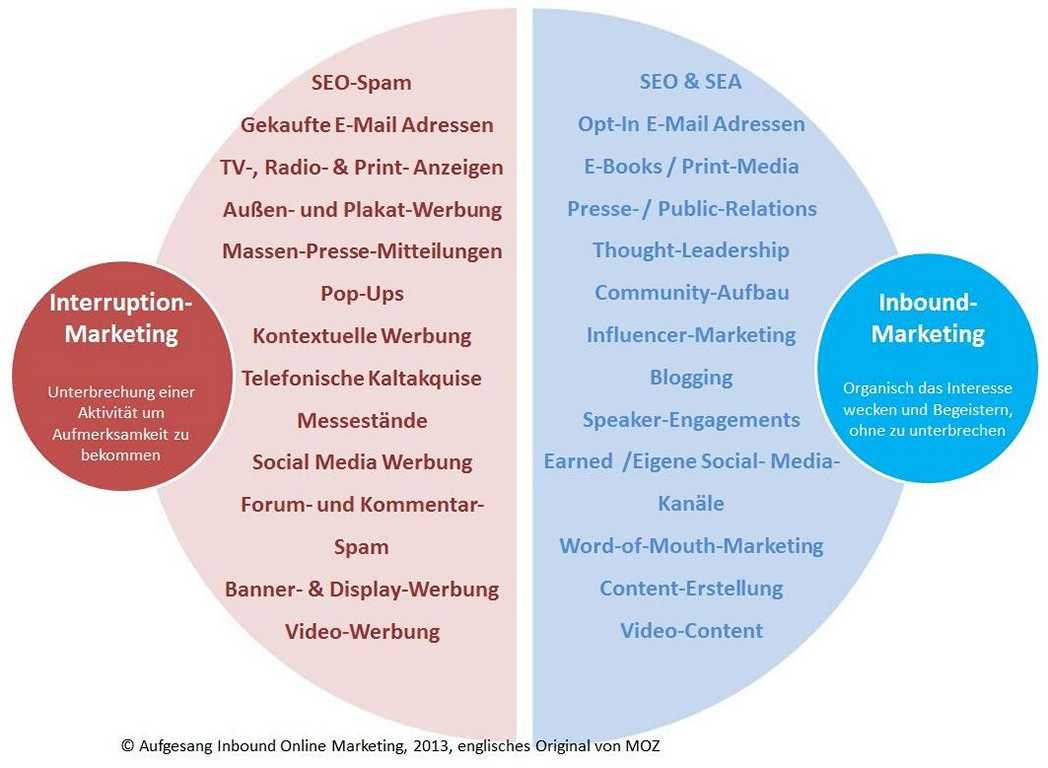 Interruption-Marketing vs. Inbound-Marketing