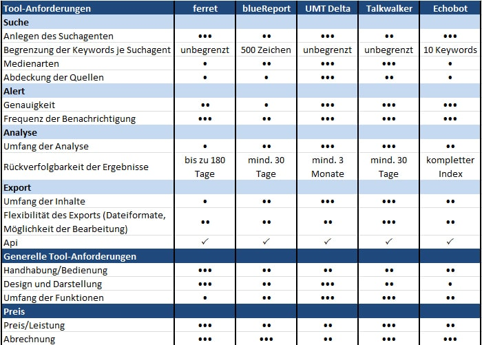 Mediamonitoring -Tools im Vergleich