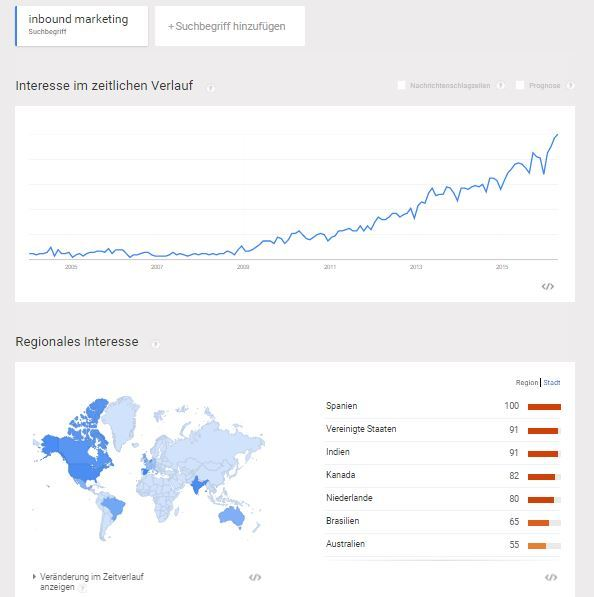 Entwicklung Interesse Inbound Marketing in international nach Google Trends
