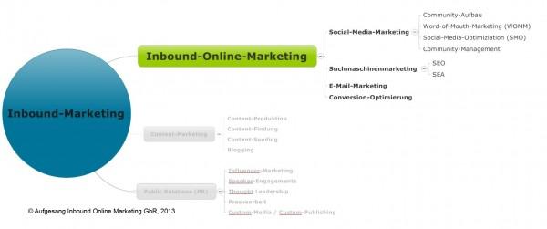 Inbound-Online-Marketing als Teil der Inbound-Marketing Strategie