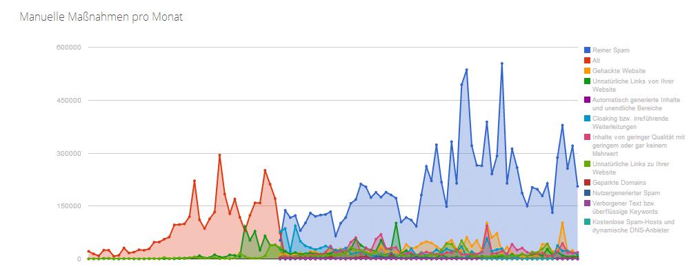 Anti Spam - Tout sur la recherche - Google