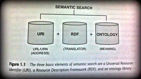 Grundbausteine der semantischen Suche