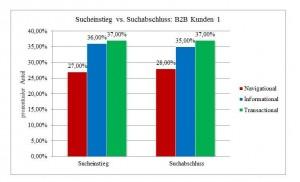 Sucheinstieg vs Suchabschluss B2B 1