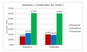 Sucheinstieg vs Suchabschluss B2C 1